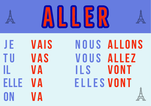 French Verb Posters: Aller and Venir