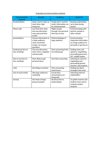 NPQH Tasks 1 and 2 submission document