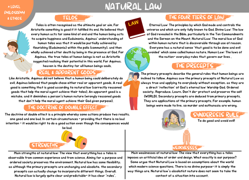 Natural Law Revision Map A Level (OCR)