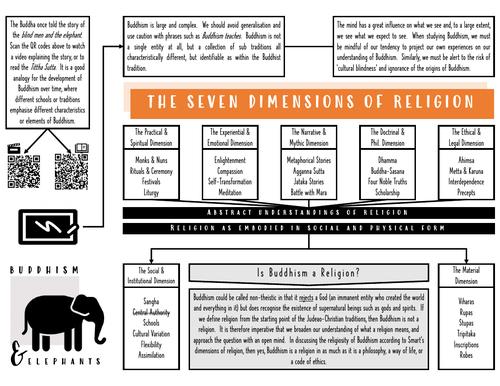 Buddhism & Elephants