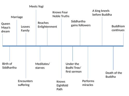 Buddhism resource Pack