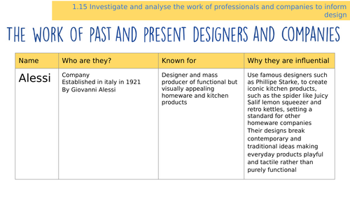 EDEXCEL GCSE 9-1 Design & Technology - The Work of Past and Present Designers and Companies