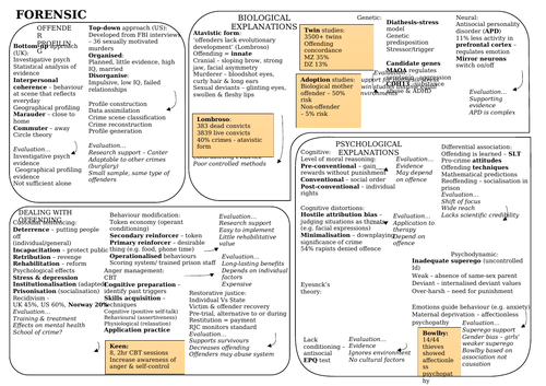 Forensic Psychology Revision Mat - AQA A Level Psychology