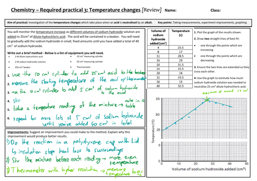 AQA 9-1 GCSE Science/Chemistry - Temperature change Required Practical review sheet