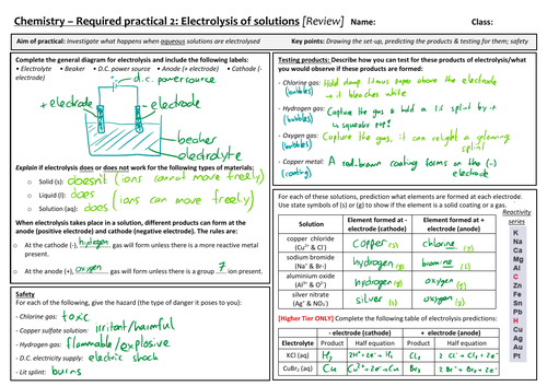 AQA 9-1 GCSE Science/Chemistry - Electrolysis Required Practical review sheet