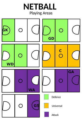 Colour Coded Netball Playing Positions