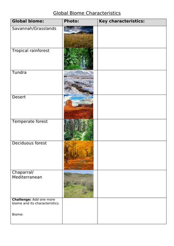 Global Biomes: Characteristics Table