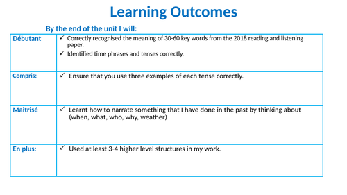 GCSE French Y11 -extended writing DIRT lesson
