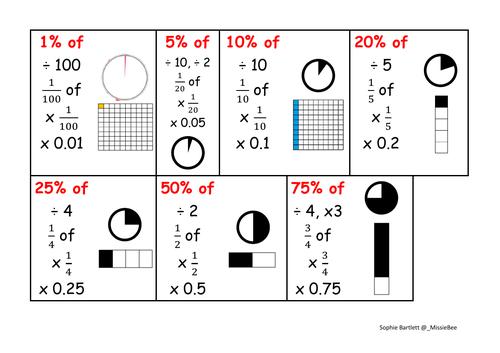 Fraction, decimal & percentage (FDP) equivalence poster