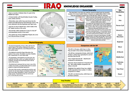 Iraq Knowledge Organiser - Geography Place Knowledge!