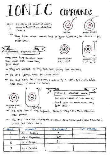 Ionic Bonding - AQA GCSE Chemistry