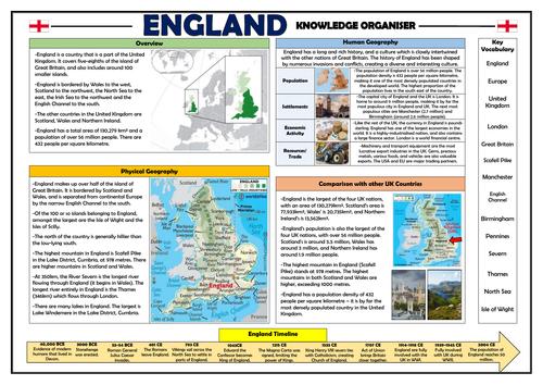 England - Geography Knowledge Organiser!