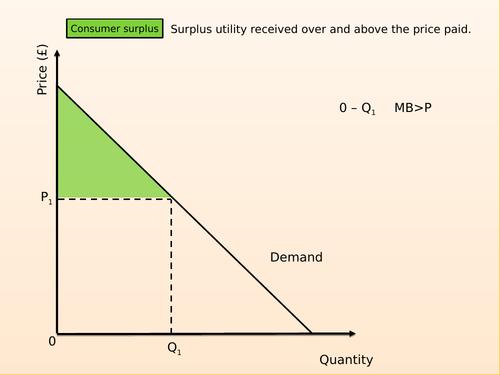 A-level Economics Economic surplus and Externalities
