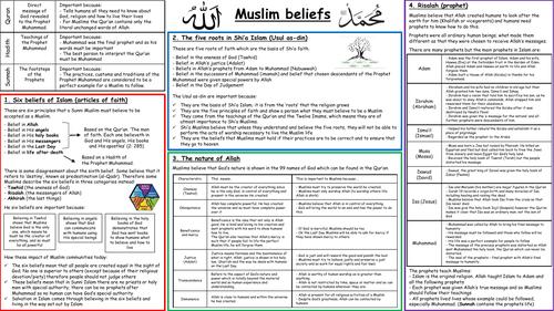 Muslim Beliefs Knowlege Organiser