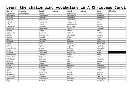 Challenging vocabulary in A Christmas Carol
