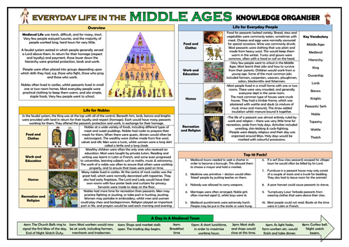 Everyday Life in the Middle Ages - Knowledge Organiser!