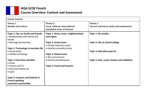 GCSE French AQA Course Content and Assessment Overview (Current 2016 Spec)