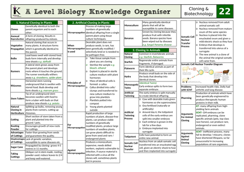 OCR Biology A Knowledge Organiser- Chapter 22
