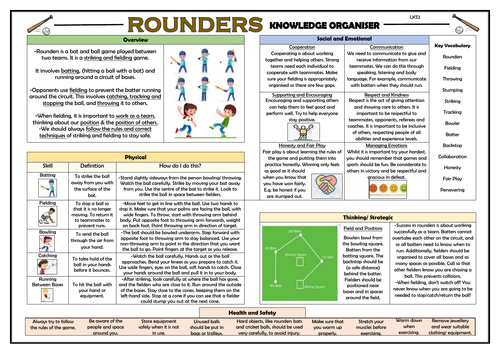Rounders - Upper KS2 Knowledge Organiser!