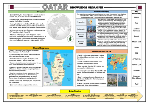 Qatar Knowledge Organiser - Geography Place Knowledge!