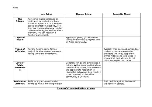 WJEC Criminology Unit 1 Revision Sheets