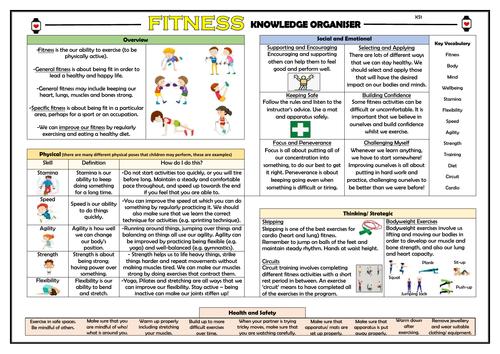 Fitness - KS1 PE Knowledge Organiser!