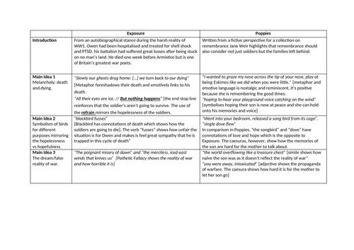 Poetry Comparison grids + example paragraph