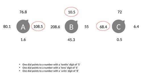 Dials - Values of Digits - Decimals