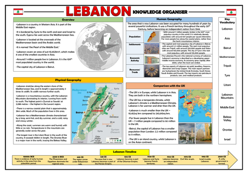 Lebanon Knowledge Organiser - Geography Place Knowledge!