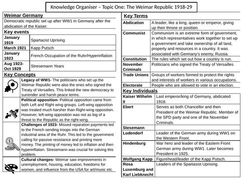 Knowledge Organisers - Edexcel Weimar & Nazi Germany