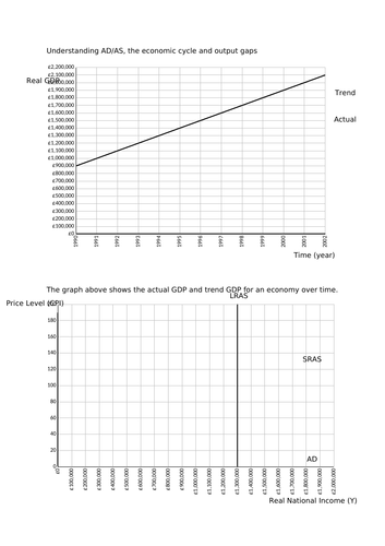 A-level Economics Understanding AD/AS, the economic cycle and output gaps