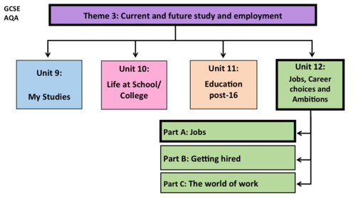 Jobs, Career choices and Ambitions- Unit 12- GCSE French