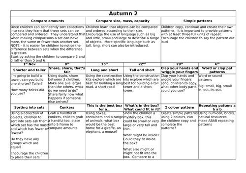 White Rose style nursery planning - Autumn term 2
