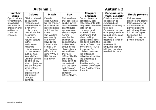 Nursery year overview maths