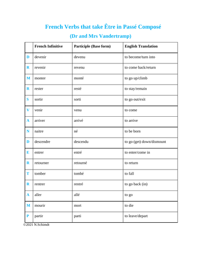 French Verbs that take Être in Passé Composé Worksheets (Dr and Mrs Vandertramp)
