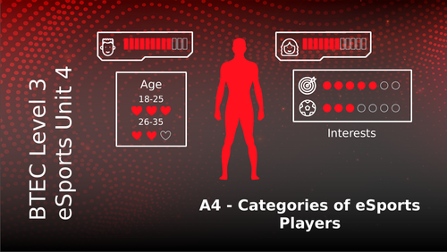 BTEC Level 3 eSports Unit 4: Health Wellbeing and Fitness for eSport Players A4 Categories of Player