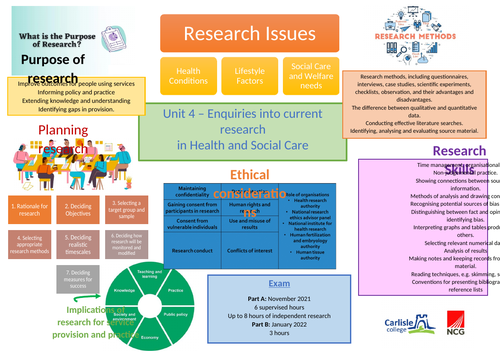 BTEC Research knowledge organiser