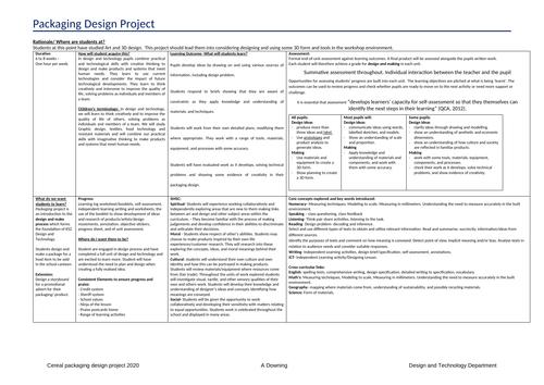 Packaging scheme of work