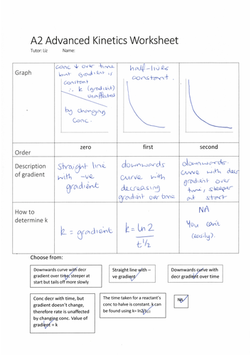 A2 Chem conc-time graph worksheet