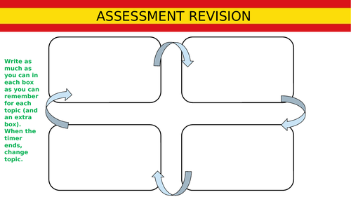 AS Spanish Topic 1 Assessment Revision