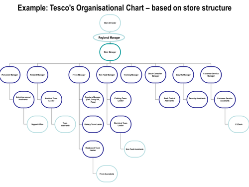 organisational chart tesco example