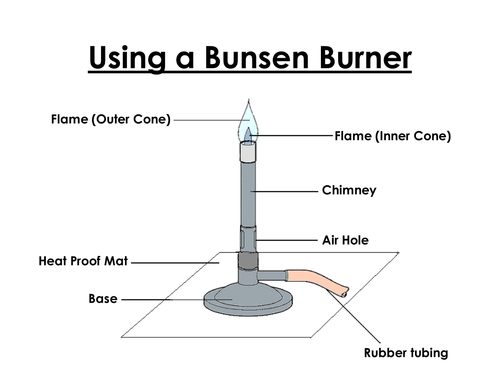 Using A Bunsen Burner By Monkey86 Teaching Resources Tes