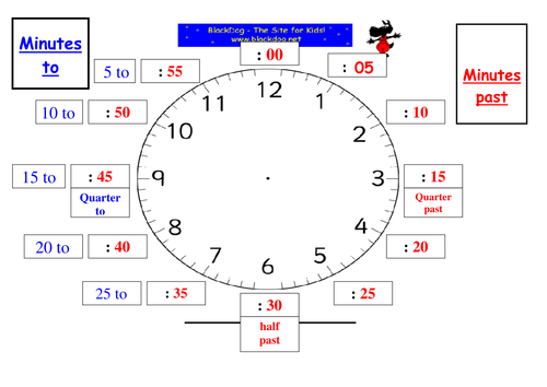 Clock face by margaretarmstrong37 - Teaching Resources - Tes
