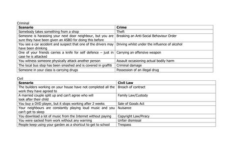 Printables Criminal Law Worksheets collection of criminal law worksheets bloggakuten davezan