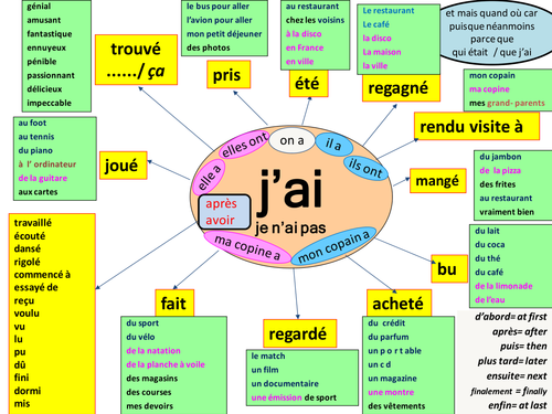 Mind Maps To Support Learners Using The Perfect Tense 6008449 on 3 Times Table Online