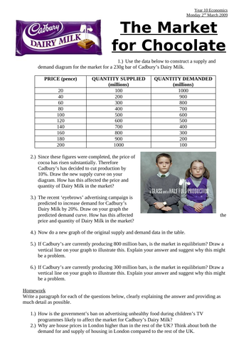 The Market for Chocolate Supply & Demand Worksheet