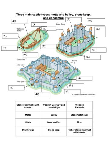 Castle structure worksheet