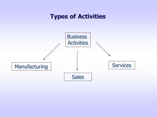 GCSE Applied Business : Unit 1