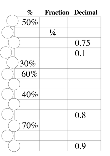 Percentage Fraction Decimal Conversion By Goldson1