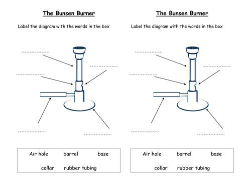 Bunsen Burner Gso By Millthorpeschool Teaching Resources Tes